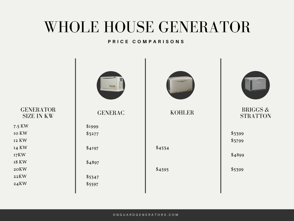 Cost comparisons of whole house generators chart